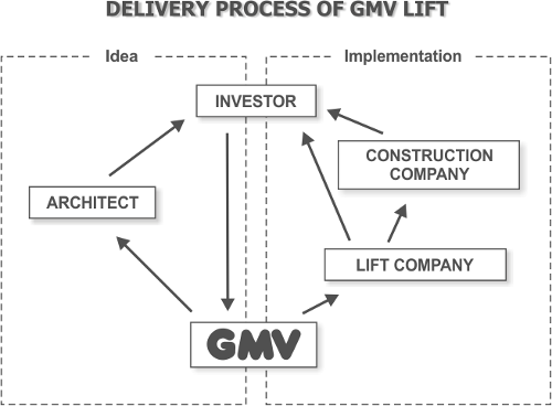 Delivery process of GMV lift