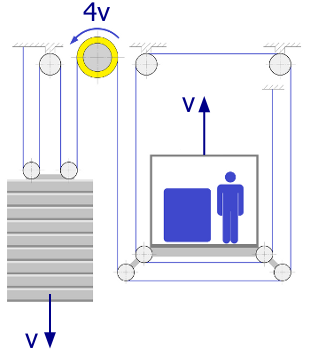 Gmv Basic Information About Lifts